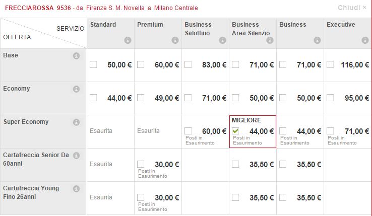 Trenitalia Low cost